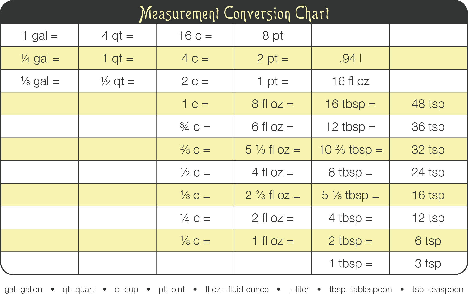 Kitchen tip measurement conversion chart - Conversion table of units of measurement ...